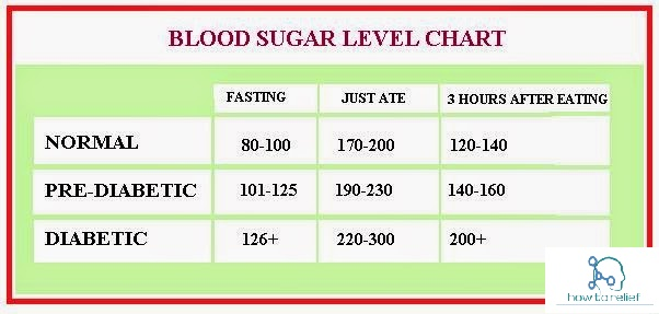 What Adult blood glucose level normal fantasy)))) Not