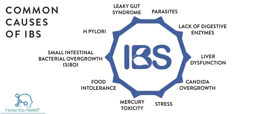 causes of IBS