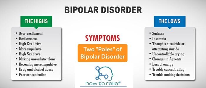 Bipolar Disorder symptom