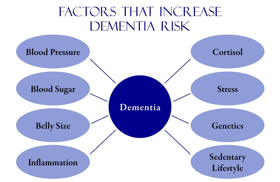 Watch Common Causes of Dementia video